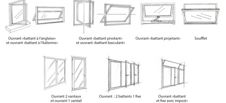 Les différents types d'ouverture d'une fenêtre